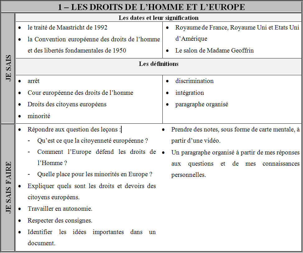 Histoiregeoeurope 4eme Chapitre 1 Les Droits De L Homme Et L